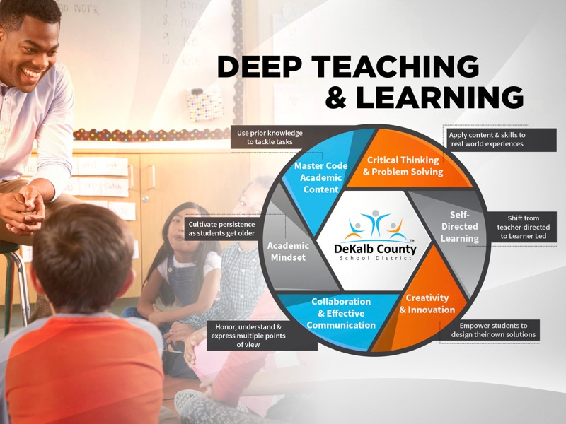 Slide04: DEEP TEACHING & LEARNING | Master Code Academic Content - Use prior knowledge to tackle tasks | Critical Thinking & Problem Solving - Apply content & skills to real world experience | Self Directed Learning - Shift from teacher-directed to Learner Led | Creativity & Innovation - Empower students to design their own solitions | Collaboration & Effective Communication - Honor, understand & express multiple points of view | Academic Mindset - Cultivate persistence as students get older