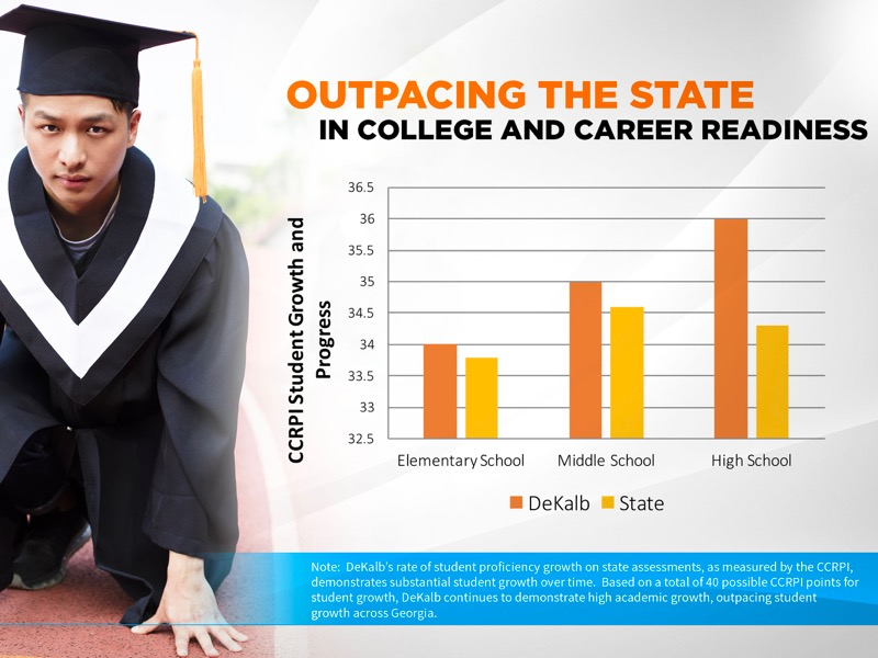 Slide05: Outpacing the State In College and career Readiness