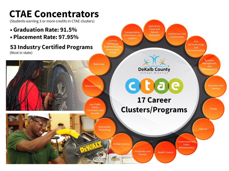CTAE Contractors (Students earning 3 or more credits in CTAE clusters) | Graduation Rate: 91.5% | Placement Rate: 97% | 53 Industry Certified Programs (Most in state)